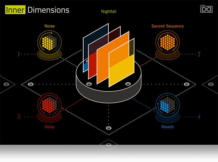 UVI Inner Dimensions | GUI